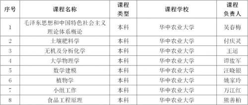 我校新增8门省级精品资源共享课-图片2