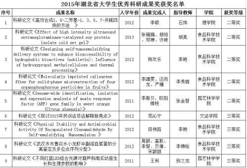 附:2015年湖北省大学生优秀科研成果奖我校学子获奖名单