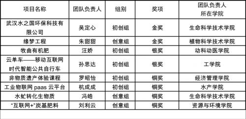"""我校在湖北省""""互联网+""""创新创业大赛中再创佳绩"""