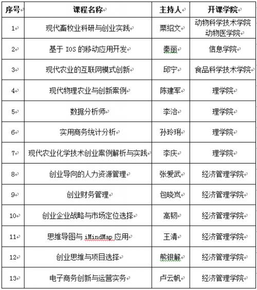 首批创新创业类通识课程立项名单