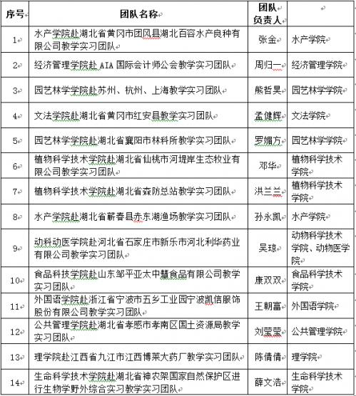 2016年教学实习优秀团队名单