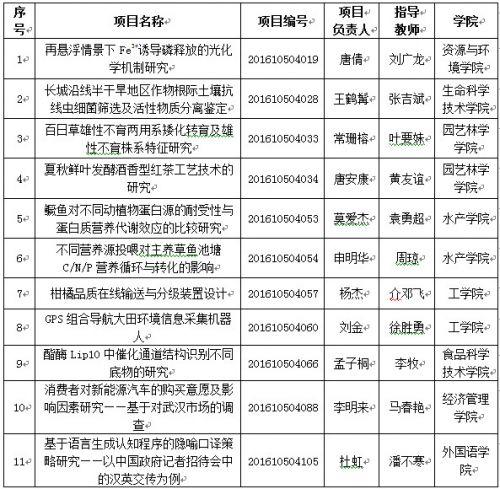 """3.2016年""""十佳项目""""名单"""