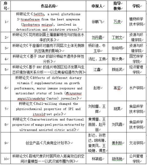 """4.2016""""十佳作品""""名单"""