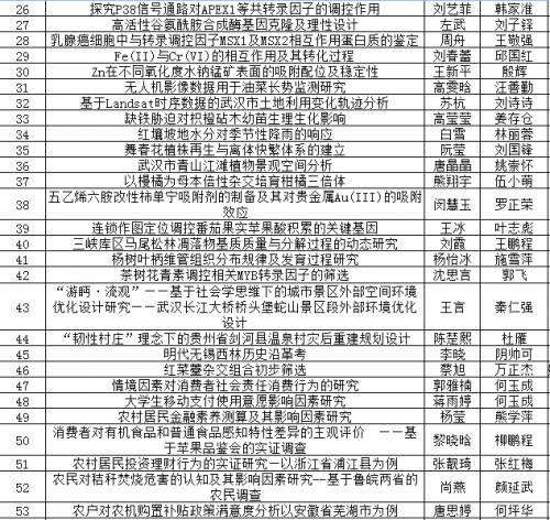 华中农业大学2016年省优论文获选名单-2