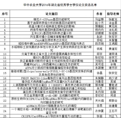 华中农业大学2016年省优论文获选名单-1
