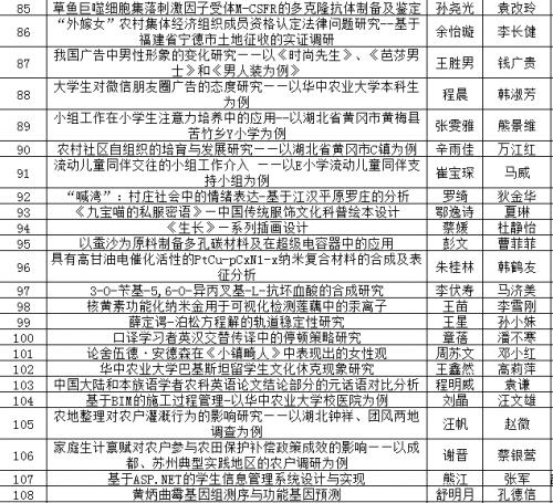 华中农业大学2016年省优论文获选名单-4