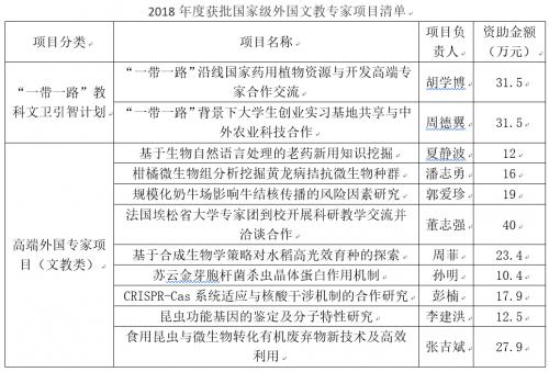 我校获批11项国家级外国文教专家项目