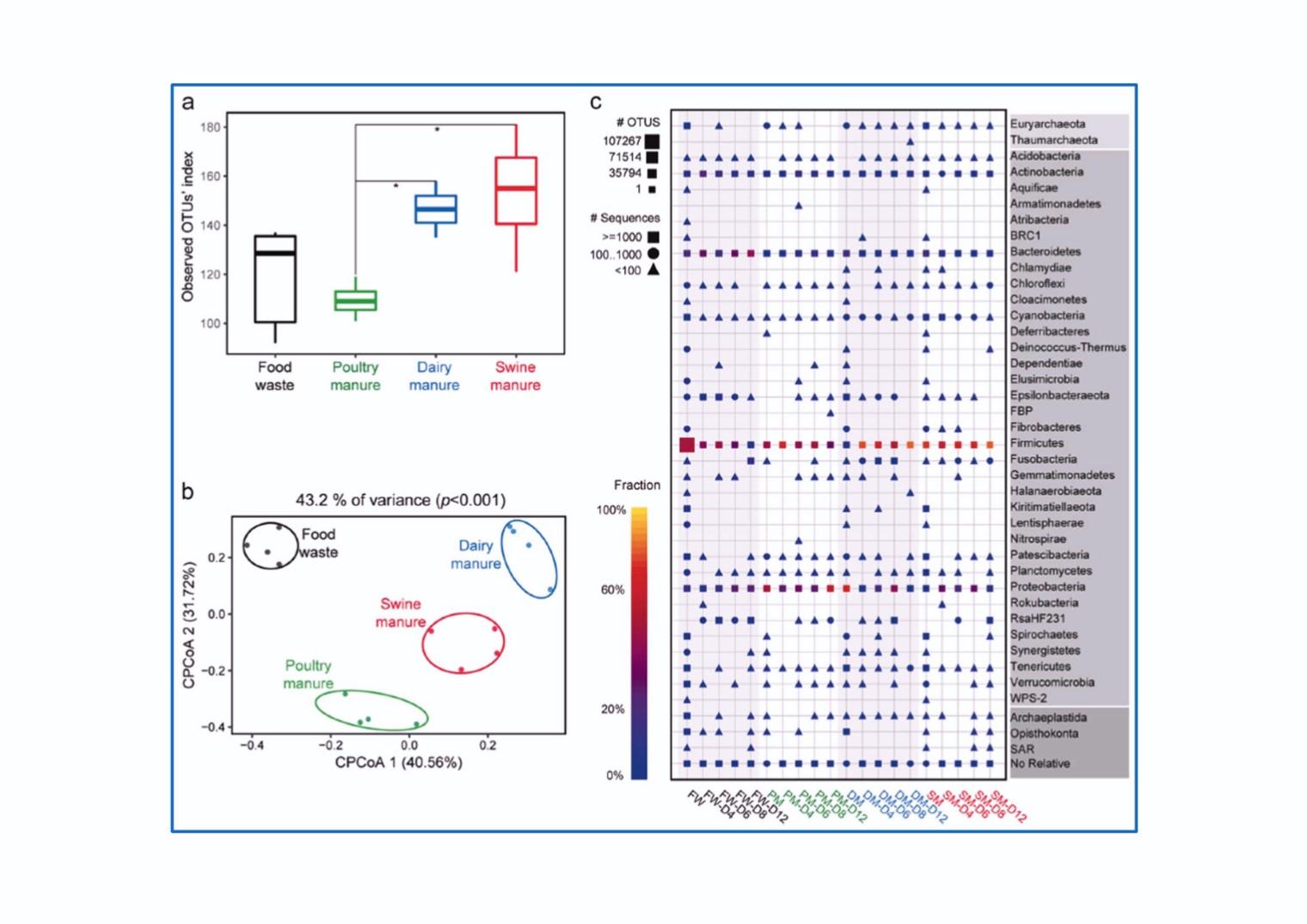 水虻幼虫中肠的微生物组分析(作者:张珈)