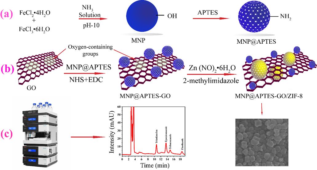 新型磁性纳米吸附剂Fe3O4 APTES-GOZIF-8的合成及应用