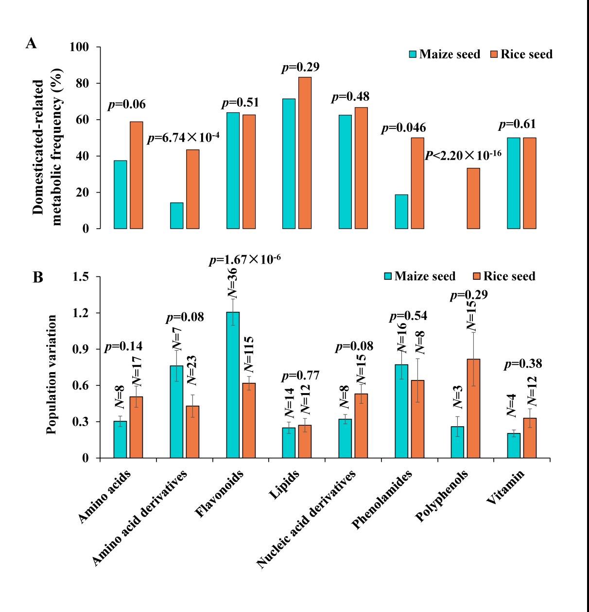 图2 玉米和水稻种子代谢物的差异