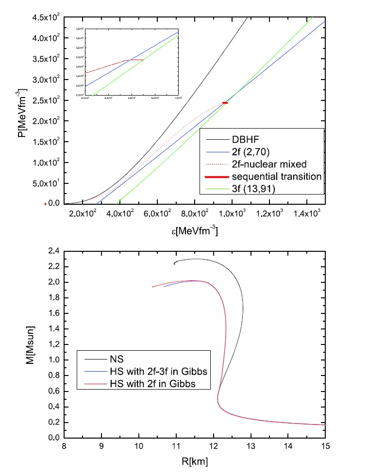 Hadron to 2f to 3f相变途径及其对应混杂星质量半径关系