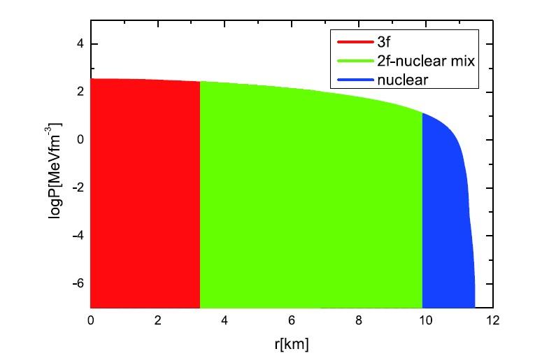 中子-中子2f 混合相-3f 夸克混杂星内部构造