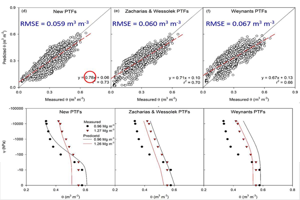 <p>新模型综合考虑容重变化影响,并提高了水分曲线传递函数的准确性</p>