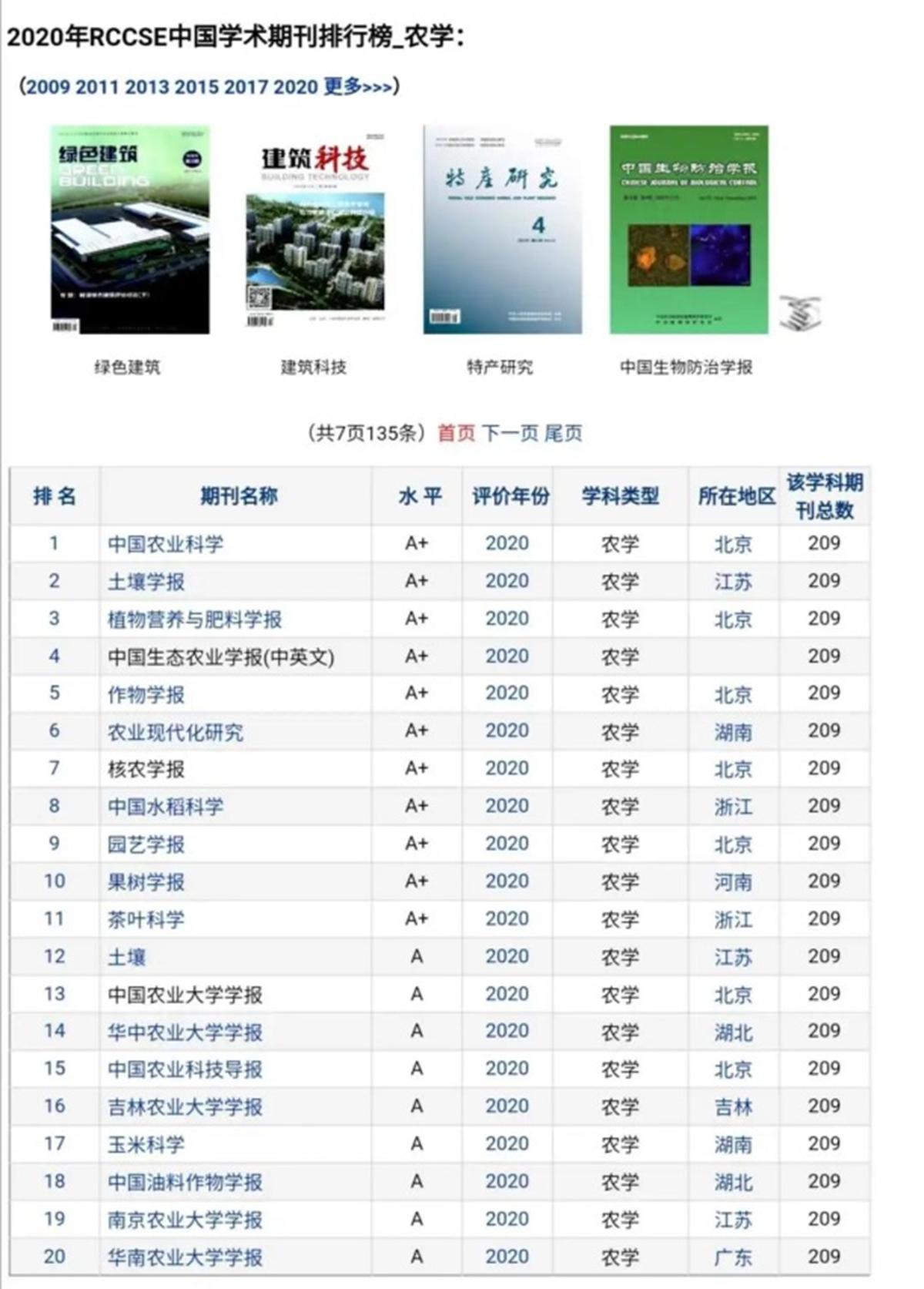 2020年RCCSE中国学术期刊排行榜-农学