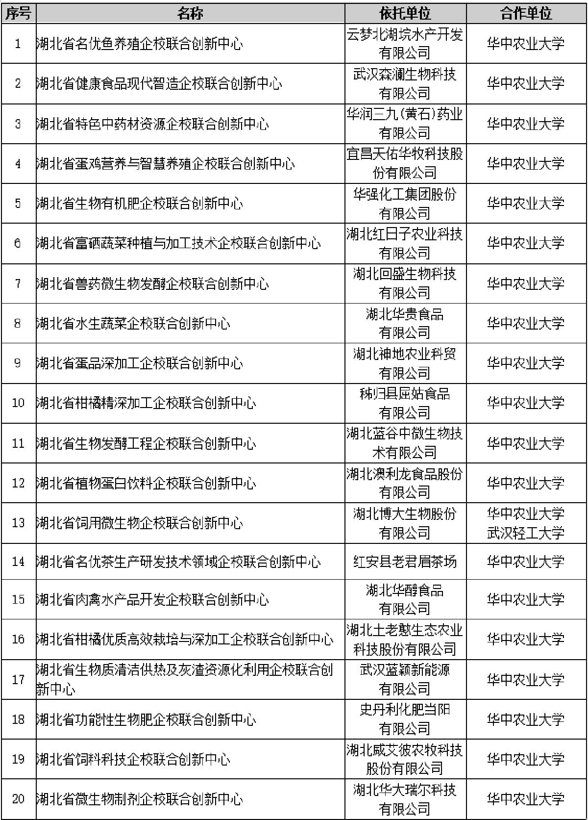 湖北省企校联合创新中心名单(华中农业大学)