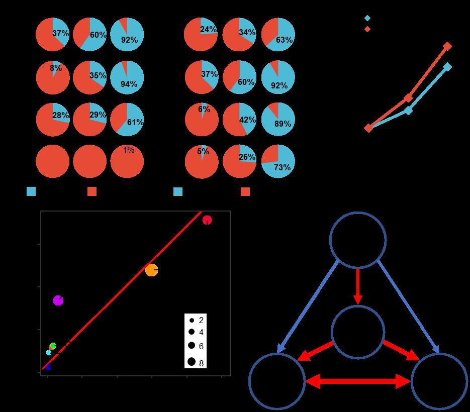 图3 八个粒形基因的定向选择以及DNA变异、选择压力、表型变异解释率及表型间的显著性相关分析